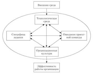 Факторы эффективности матричной структуры (по С. Дэвису и П. Лоуренсу)