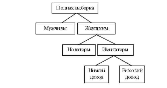 Наиболее эффективными из них...  Рис. 21.  Схема классификации потребителей по методу группировок.