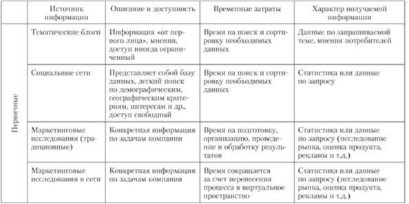 Маркетинг и виды услуг в сети интернет блог услуги реклама в яндекс-директ 3500