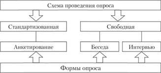 Схемы и формы опроса