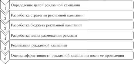 Проведение рекламных кампаний интернет реклама рекламные кампании дорвеи на сайт ставок Северная улица (город Троицк)
