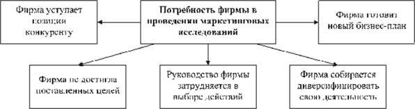 предмет цели и задачи маркетинговых исследований