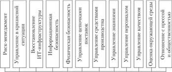 Области деятельности организации, охватываемые процессом управления непрерывностью