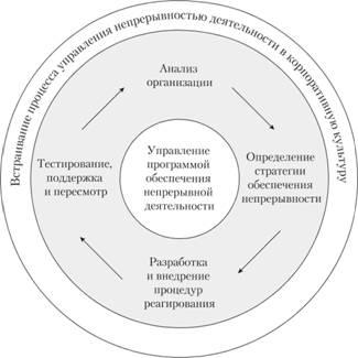 Жизненный цикл процесса управления непрерывностью деятельности согласно стандарту BS 25999/ ISO 22301