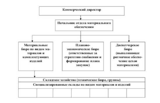 Организационное построение службы снабжения промышленного предприятия (объединения), как правило, соответствует...