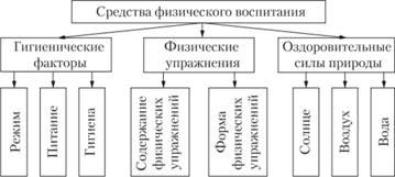 Средства и методы физического воспитания реферат 2612