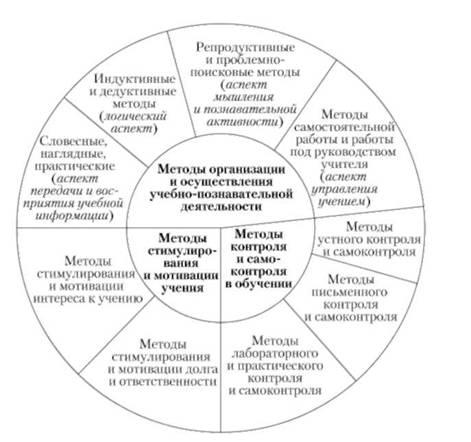 Методы обучения Педагогика Классификация методов обучения по Ю К Бабанскому Основание классификации теория деятельности человека