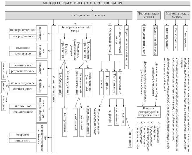 методы научного исследования в педагогике классификация часто