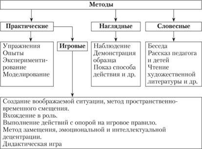 Методы обучения и воспитания