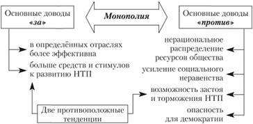 монополия в экономике плюсы и минусы