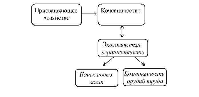 Основные черты первобытного общества доклад 621