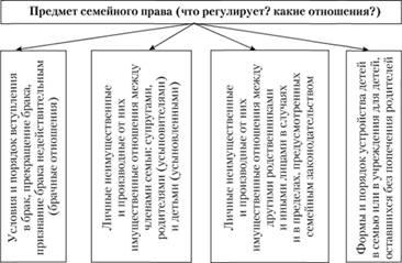 понятие семейного права система семейного права - фото 11