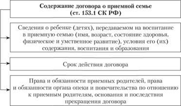 Права и обязанности органов опеки и попечительства в отношении приемных семей куриные сердечки на гриле рецепт приготовления
