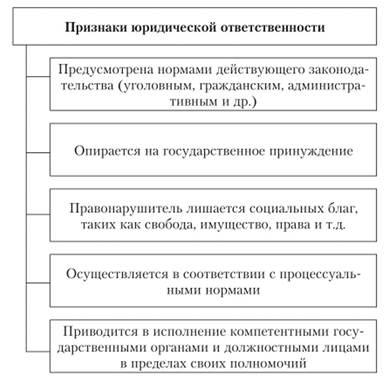 Понятие признаки принципы функции и основания юридической  Основные признаки юридической ответственности