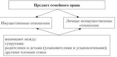 семейное право предмет и методы img-1
