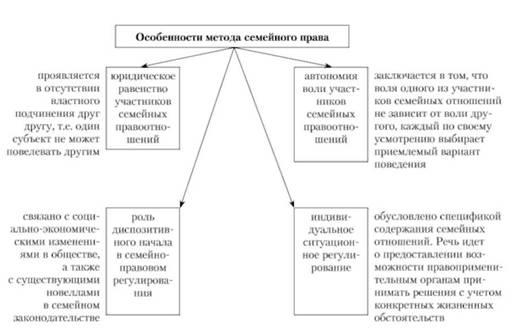 семейное право предмет и методы - фото 6