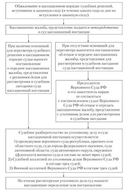Гражданский процессуальный кодекс РФ (ГПК РФ) от N 138-ФЗ