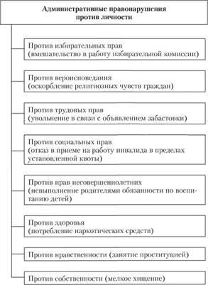 Административные правонарушения понятие и виды реферат 4882