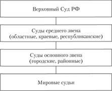 судов юрисдикции. схема общей
