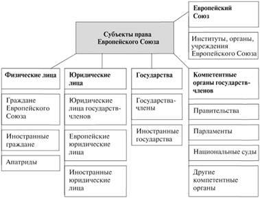 Субъекты права Европейского Союза Система права Европейского  Субъекты права Европейского Союза