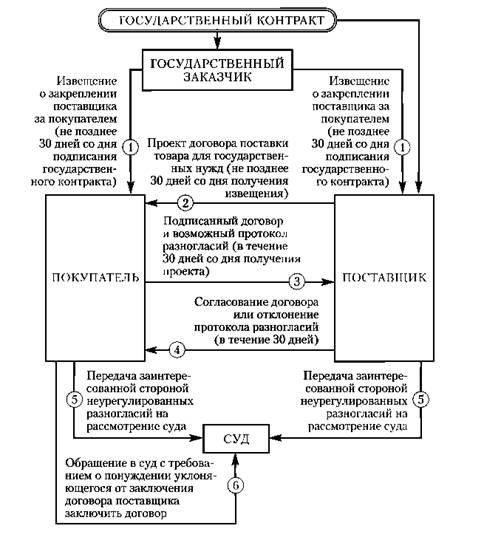 Схемы договора поставки