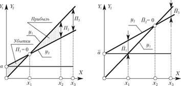 Влияние постоянных издержек капитала на прибыль при полном (а) и неполном (б) использовании производственных мощностей