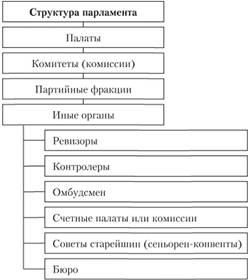 Внутренняя структура палат парламента рф