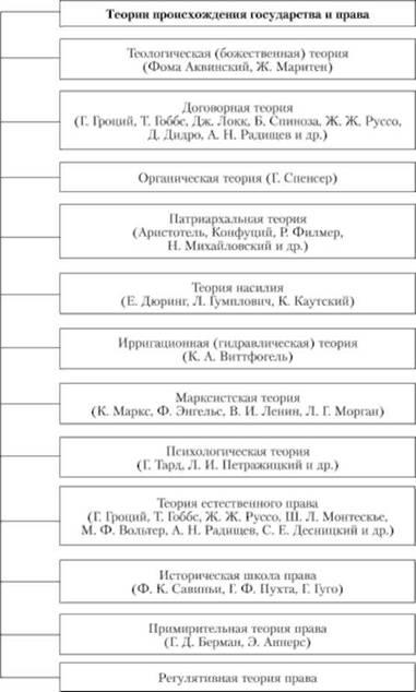 ТЕОРИИ ТИПЫ ПУТИ И ФОРМЫ ВОЗНИКНОВЕНИЯ ГОСУДАРСТВА И ПРАВА  Теории происхождения государства и права