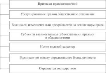 ПРАВОВЫЕ ОТНОШЕНИЯ Понятие признаки и виды правоотношений Виды  Признаки правовых отношений