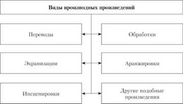 Производные и составные произведения реферат 7380