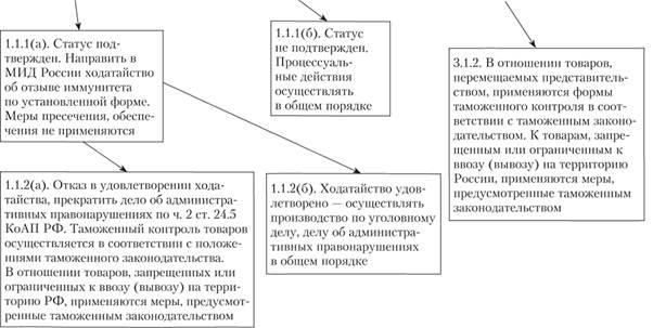 Порядок уничтожения вещественных доказательств по административным делам макулатуры прием астрахань