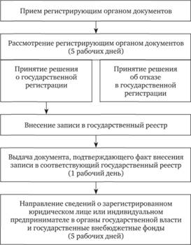 Порядок государственной регистрации ип в россии образец декларации на возврат ндфл при ипотеке