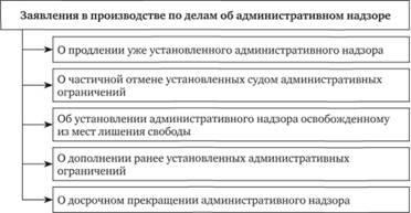 64 ФЗ об административном надзоре Были введены следующие изменения