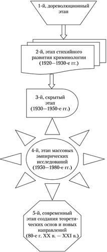 Возникновение и основные этапы развития российской криминологии  Этапы развития криминологии в России