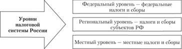 Уровни налоговой системы России