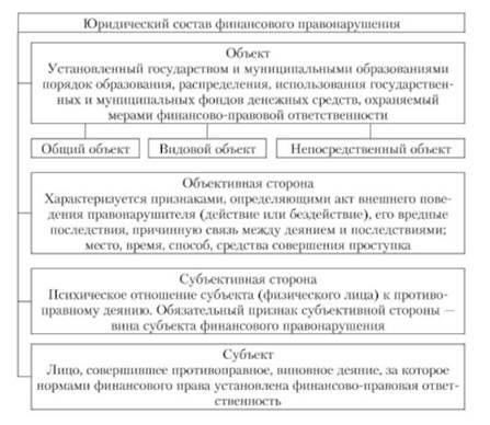 Понятие финансового правонарушения и его признаки Объект  Юридический состав финансового правонарушения