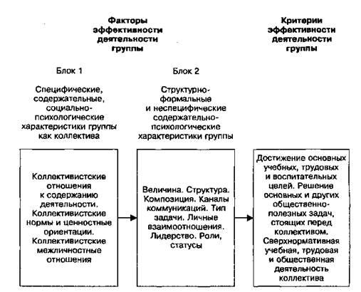 модели групповой работы