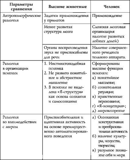 Возникновение и развитие психики человека Основы общей психологии Основные различия между человеком и высшими животными