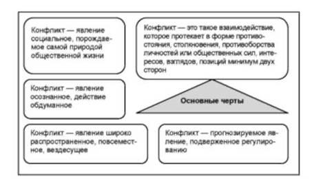 общая характеристика конфликтов в организации