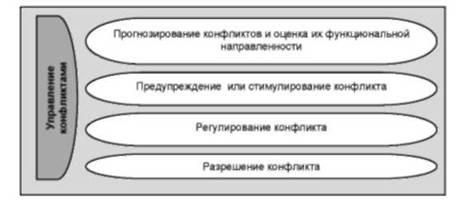Управление конфликтами Понятие и содержание управления  Виды деятельности по управлению конфликтами