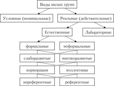 Классификация малых групп