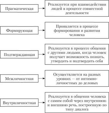 Реферат функции общения психология 503