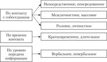 Функции виды уровни общения Социальная психология Виды общения
