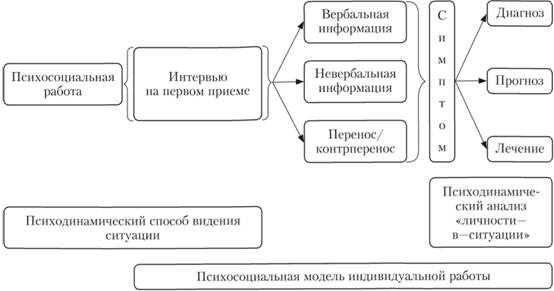 схемы и модели социальной работы