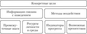 Технологические особенности поведенческая девушка модель социальной работы отзывы девушек о работе в москве