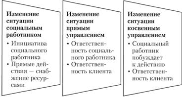 Технологические особенности поведенческая девушка модель социальной работы работа девушке моделью жуков