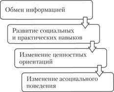 Девушка модель социальной групповой работы наталья жидкова