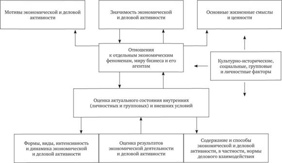 Детерминация и динамика самоопределения личности в бизнесе (Купрейченко, 2011)