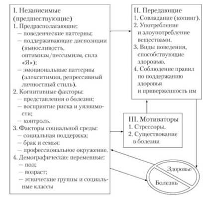 понятия нормы и здоровья в психопатологии