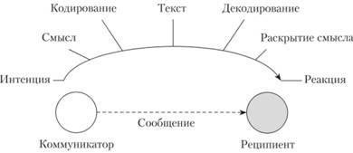 Схема техника общения